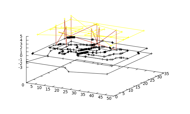 Vista del proyecto de gcode con gnuplot